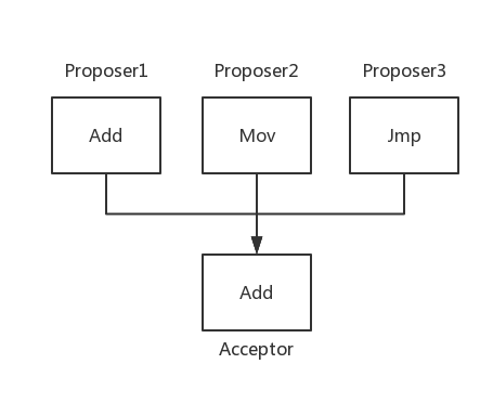 Consensus one acceptor