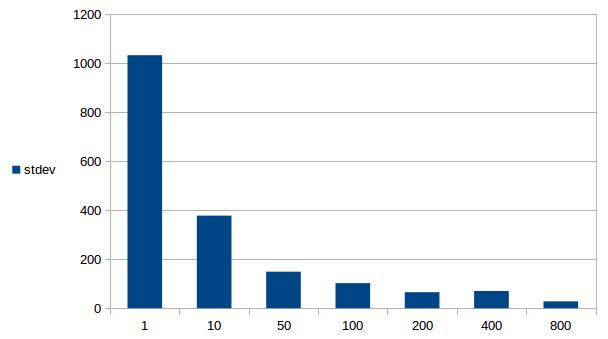 consistent hash data
