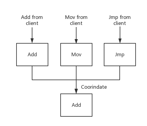 Distributed Log Item Consensus