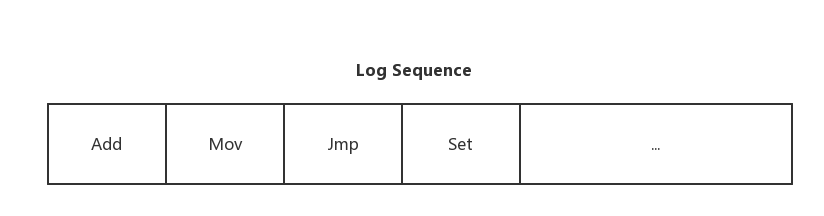 Log Sequence