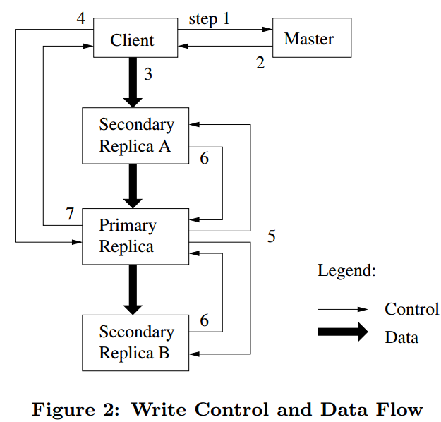 GFS Write Control and Data Flow