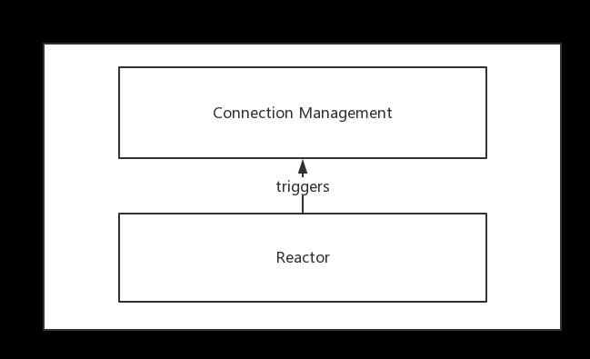network framework architecture