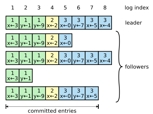 raft_log_replication