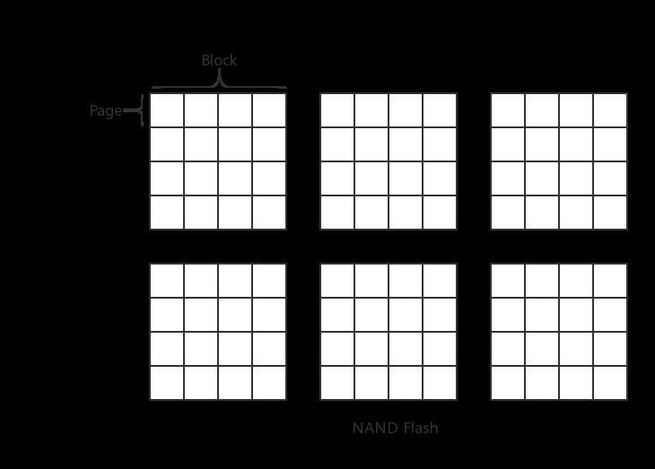 NAND Flash